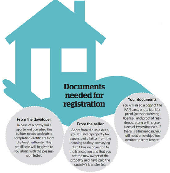 Before buying a property, read the sales agreement carefully - The ...