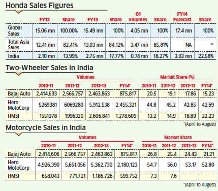 Post separation from Hero, Honda growing rapidly through quick expansion and  faster rollout