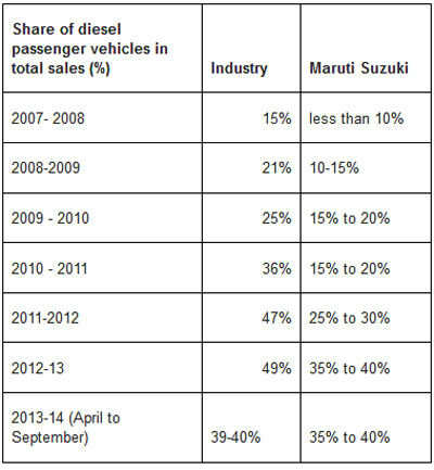 Maruti Suzuki exploring  plan to build its own family of diesel engines
