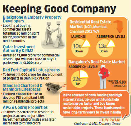 PE funds sign deals with big builders like Lotus Greens, Mahindra Lifespace for stable returns