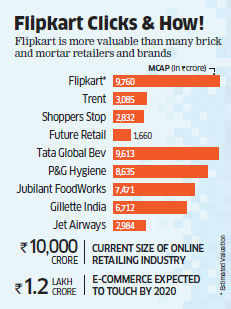 With $160 mn fresh funding, Flipkart's $1.5-bn valuation comparable to P&G  India, Tata Global Beverages
