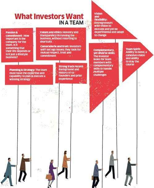 Entrepreneurs must have ability to build top-notch teams with ideas to impress  investors