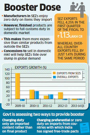 Manufacturing SEZs may get duty concessions to sell in domestic market