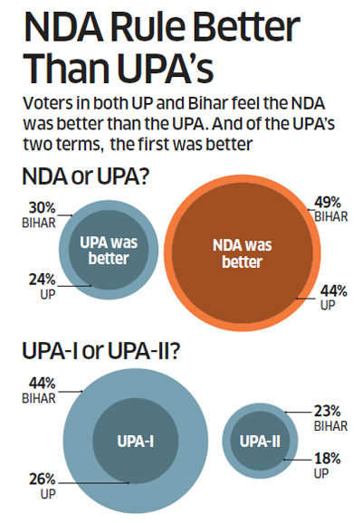 ET poll for 2014 election: NDA is best alliance to run India, say respondents