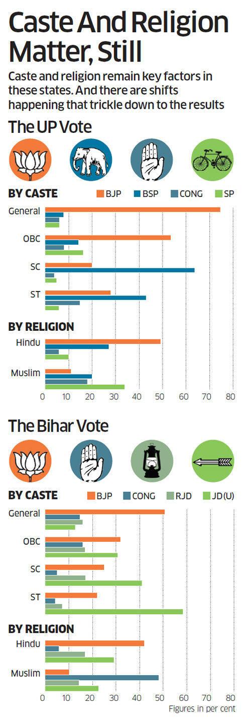 ET poll for 2014 election: Caste politics to hold sway in Uttar Pradesh