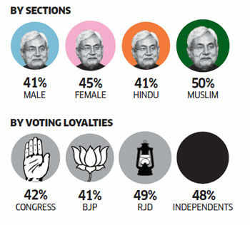 ET Poll for 2014 elections: The Bihar numbers at a glance