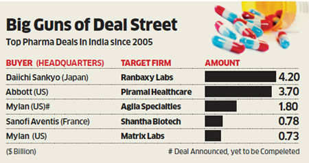 Ban likely on non-compete clause in pharma M&A, may be a 'deal breaker'