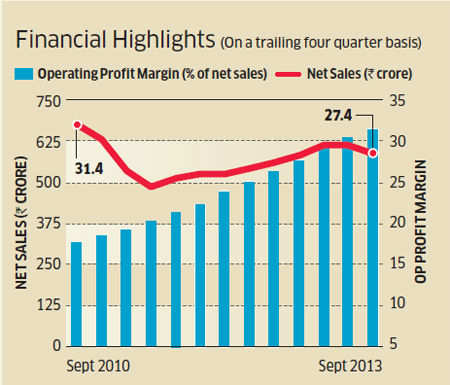 Chart of the day: Single-product trap pulls down margins of Bajaj Corp