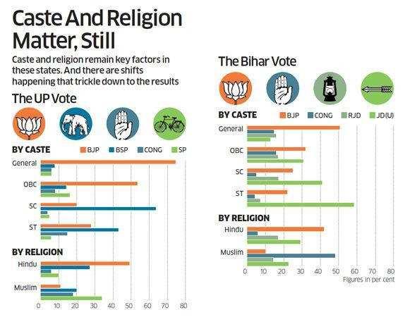 Caste and Religion matter, still