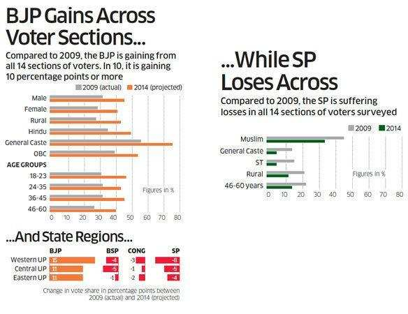 BJP gains across voter sections..while SP loses