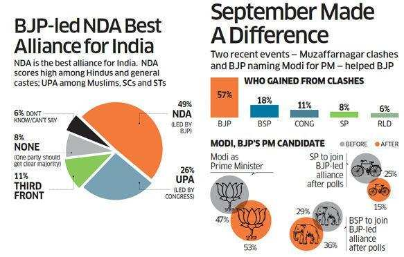 BJP-led NDA best for India says UP