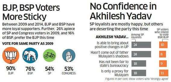 BJP, BSP voters more sticky