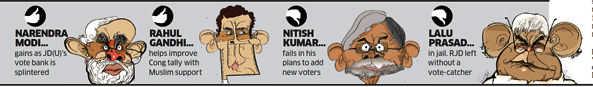 Modi gains JD (U)'s vote bank