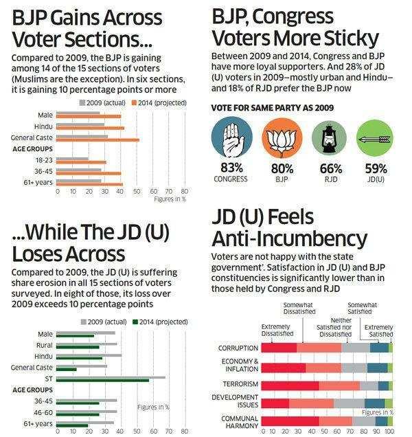 BJP gains...JD (U) loses