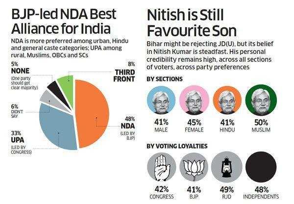BJP-led NDA alliance nest, says Bihar