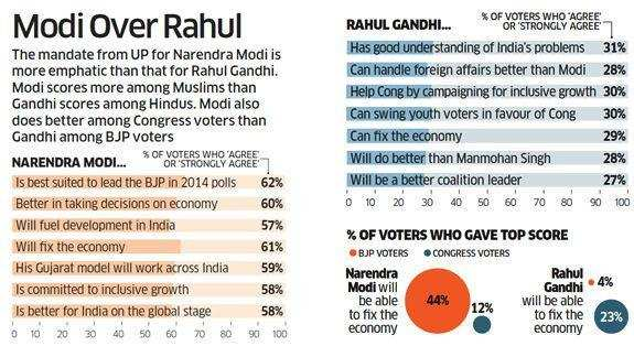 Modi over Rahul in UP