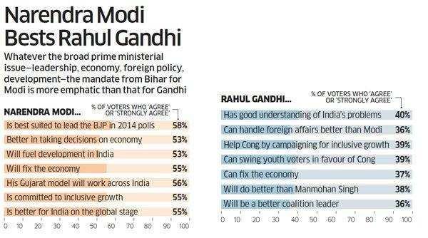 Modi bests Rahul Gandhi in Bihar
