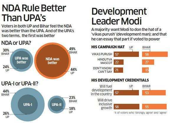 NDA rule better than UPA's...Modi the development leader