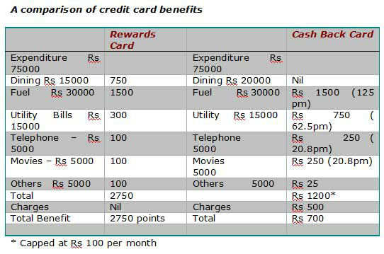 Credit card: Cash Back or Reward Points - which one to choose?