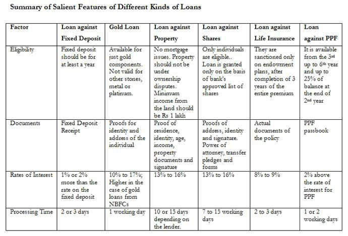 Popular alternatives to Personal Loans!