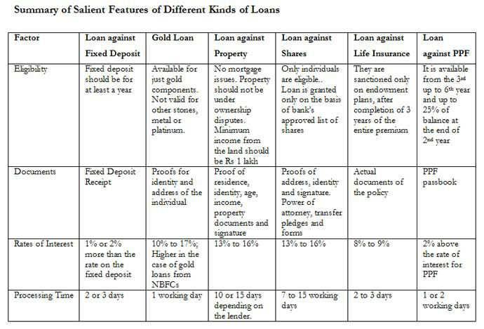 loan against fd sbi