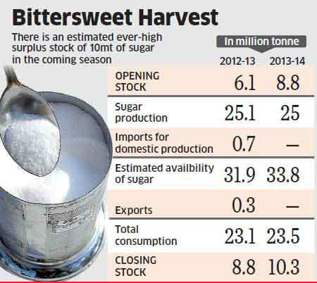 High debt, low sugar prices lead to delay in crushing by sugar mills
