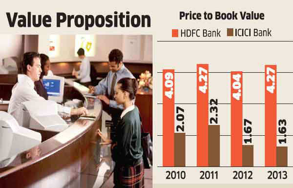 HDFC Bank maintains primacy, valued at P/BV of 4.27 at current market price