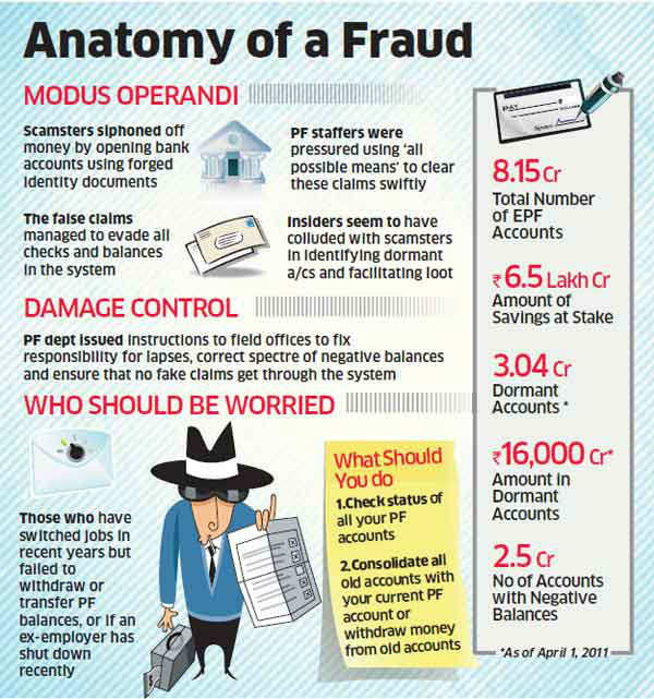 Scamsters drain out PF accounts with fake claims, EPFO swings into damage-control mode