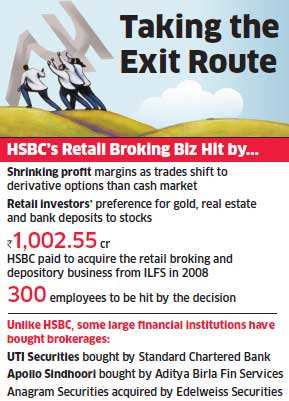 HSBC shuts brokerage arm in India