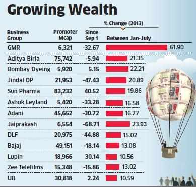 Asset sales drive recovery in companies like GMR, Jaypee Group