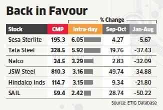 Metal stocks regain lustre on China GDP numbers