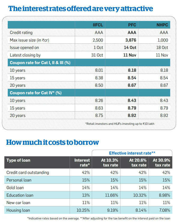 ET Wealth: Should you invest in tax-free bonds or prepay home loan?