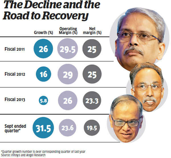 Shibulal's role unclear as Narayana Murthy starts work to turn the tide for Infosys