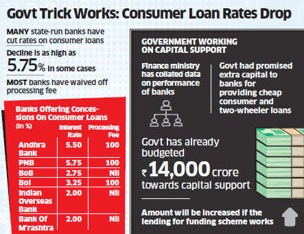 Banks cut rates on consumer loans to get funds from government