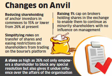 Government, FMC plan to reduce shareholding of anchor investors in commodity exchanges