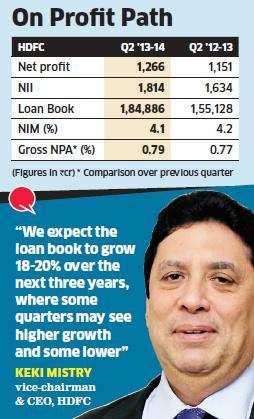 HDFC Q2 profit up 10% at Rs 1,266 crore