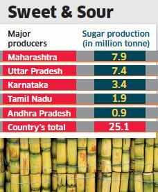 After an year of getting decontrolled, sugar output falls 2.5%