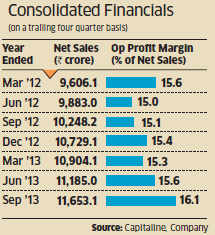 Chart of the day: Asian paints' gloss may not last for long