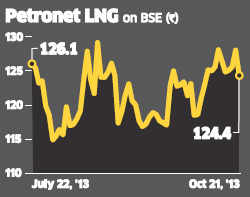 Petronet LNG: Underutilised Kochi Terminal, pipeline issues are big worries