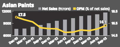 Asian paints: Weak rupee may impact margins