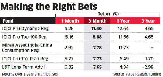 ICICI Prudential leads charts in turbulent times