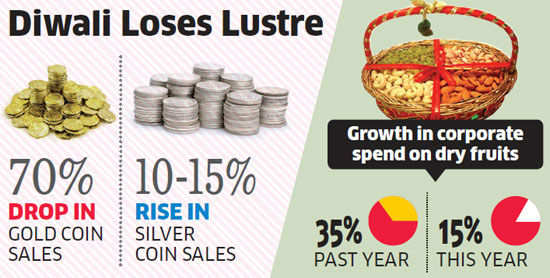 Gold coin not a gift option anymore, dry fruits witnessing robust sales