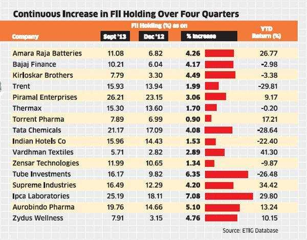FIIs investing heavily in mid-caps: Top 16 picks