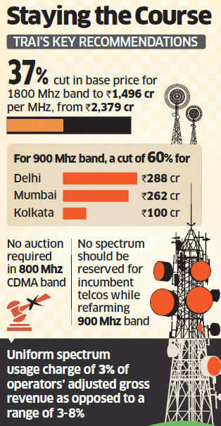 Resolute Trai sticks to its recommendations on steep cut in spectrum price