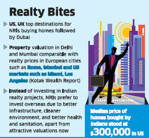 Property in the US is cheaper than plush locations in metros like Mumbai and Delhi but slightly more expensive than Bangalore.