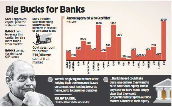 IDBI Bank and Central Bank of India are second on the list, with both getting an infusion of Rs 1,800 crore.