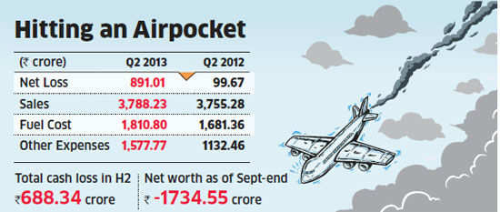 Jet Airways losses nosedive to Rs 891 cr
