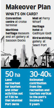 The coastline that runs from Colaba to Wadala and beyond can be a saving grace for Mumbai Port.