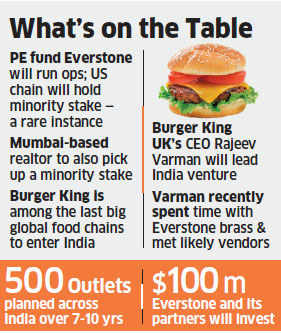 Fast-food chain Burger King to enter India with PE firm Everstone Capital