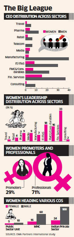 Proportion of women CEOs and MDs in Indian companies has risen to 21% in 2013, a study by global executive research firm, EMA Partners International has revealed.
